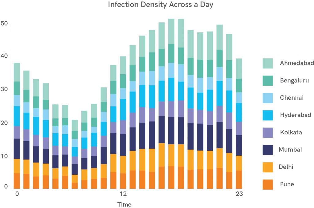 Infection_Density_Across_a_Day in-India-K7