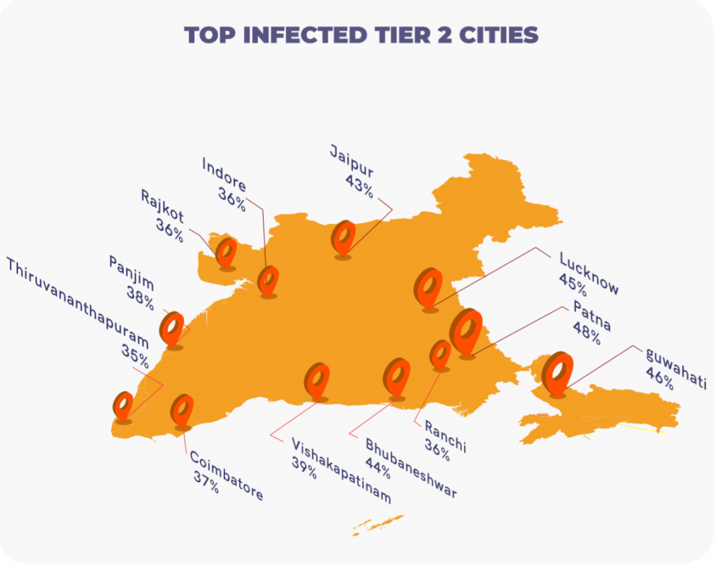 Top Infected Tier-2 cities in India