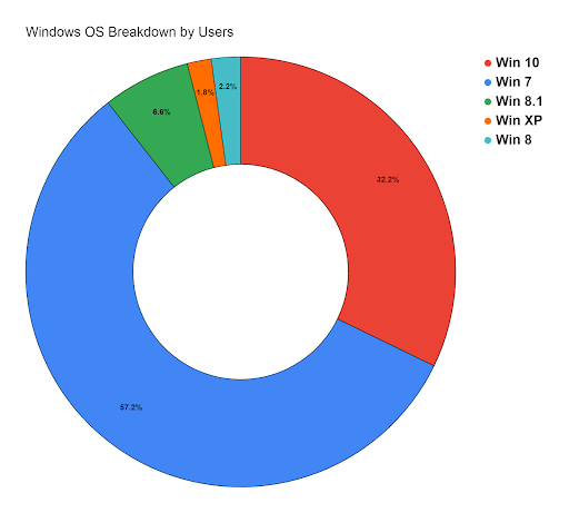 Windows User percentage- Telemetry- K7 Computing