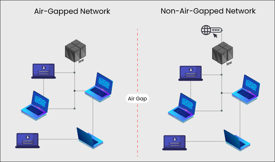Air-gapped vs non-airgapped network